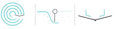 Le barrage flottant est placé dans un gyre, c'est-à-dire une vaste région de l'océan où les courants sont grossièrement circulaires. Le boudin porte des plaques qui arrêtent les corps solides sur les premiers mètres sous la surface. La force du courant accumule les déchets flottants au centre du V, où un système automatique les fait tomber dans un conteneur