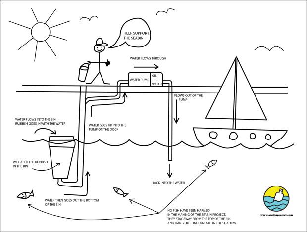 seabin-project